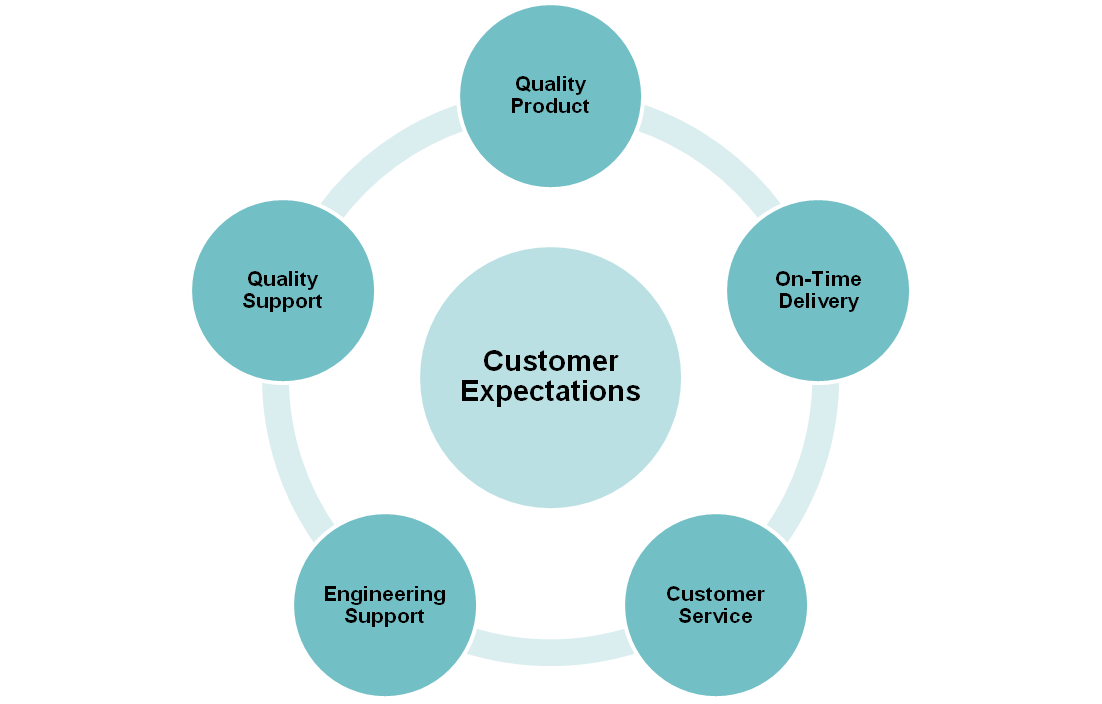 Customer-Focused-Approach